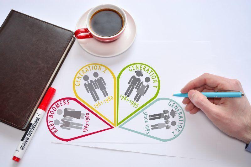 Wie wird man ein attraktiver Arbeitgeber für die Generationen Y und Z?
